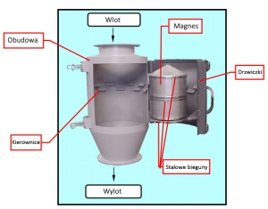 Separator bębnowy - jak to działa?